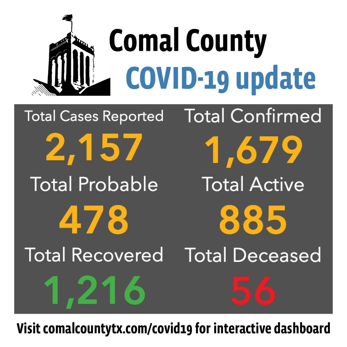 Comal County confirms two COVID-19 deaths, reports 13 new cases: