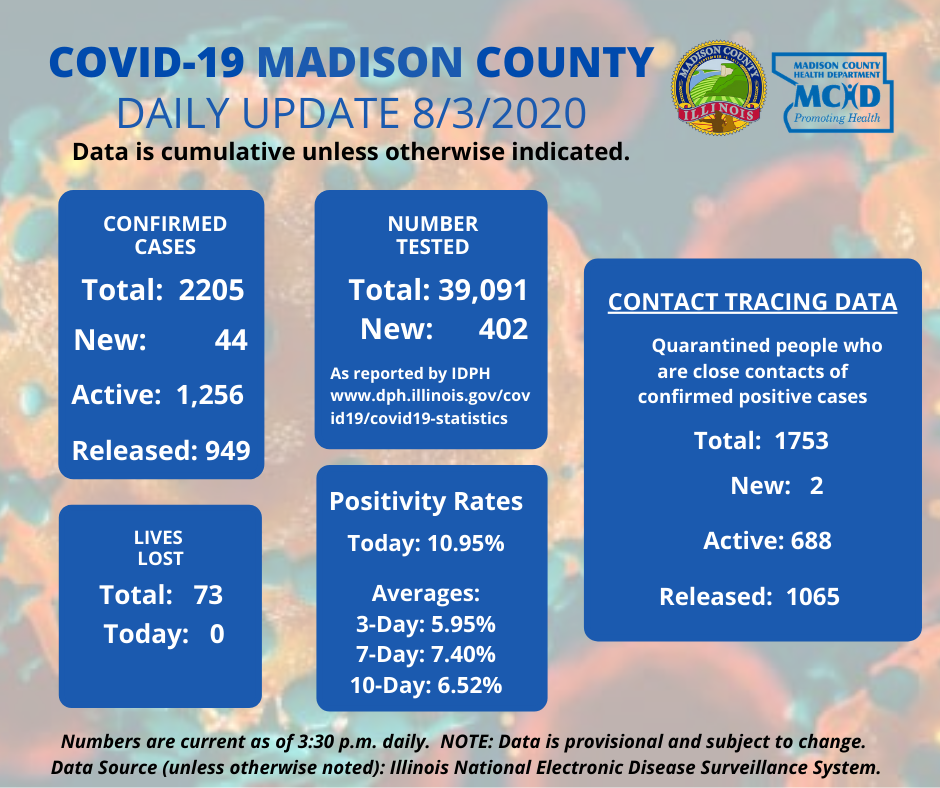 August 3 Continue to practice the 3Ws, santizing, and keeping groups to less than 50. We introduced several additions to our Daily Update graphics to include: active cases,  new and active contact tracing cases, daily cases by zip code, and age breakdown for children.
