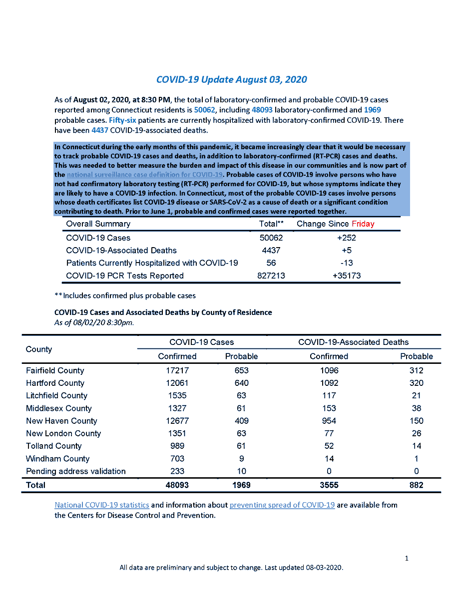 Today's COVID-19 update in Connecticut (from Fri-Sun):  ➡️35,173 tests were administered, 252 came back positive ➡️This is a 0.7% positivity rate ➡️56 patients are hospitalized (decrease of 13) ➡️There have been 5 COVID-related deaths  For more data, visit