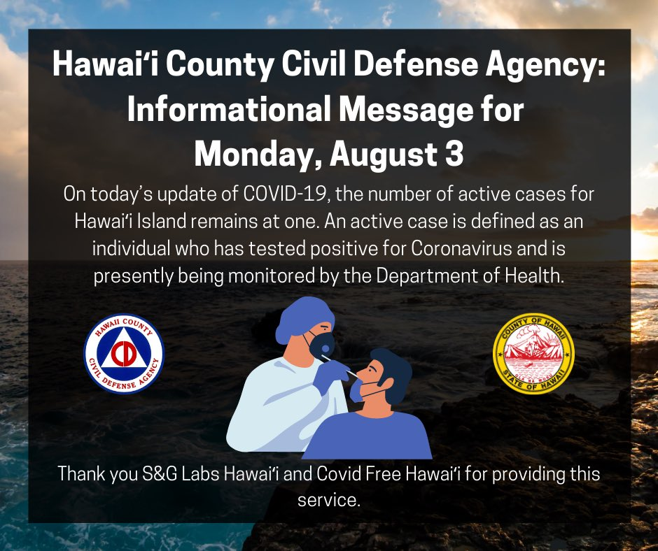 On today's update of COVID-19, the number of active cases for Hawaiʻi Island is 1.At this date, for Hawaiʻi Island, no one is hospitalized.This individual is being monitored by @HIgov_Health. Read the full Civil Defense message on our Facebook page! #HawaiiCovid19