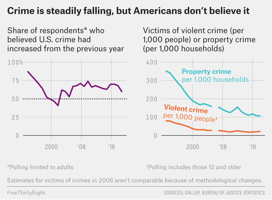 Americans have been, consistently, very wrong.