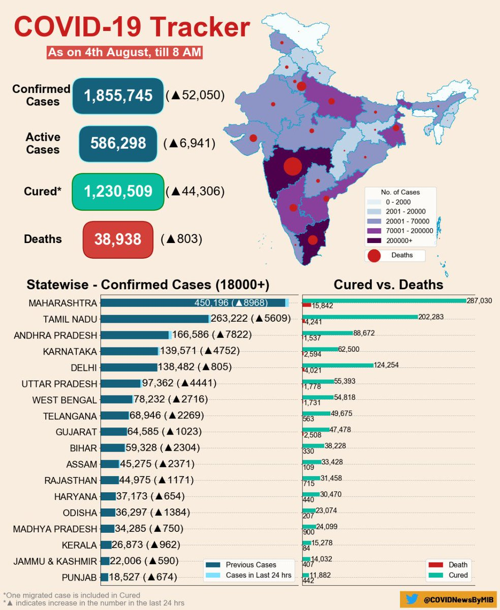 #CoronaVirusUpdates:   #COVID19 India Tracker (As on 4 August, 2020, 08:00 AM)  ▶️ Confirmed cases: 1,855,745 ▶️ Active cases: 586,298 ▶️ Cured/Discharged/Migrated: 1,230,509 ▶️ Deaths: 38,938  #IndiaFightsCorona #StayHome  #StaySafe   @ICMRDELHI   Via @MoHFW_INDIA