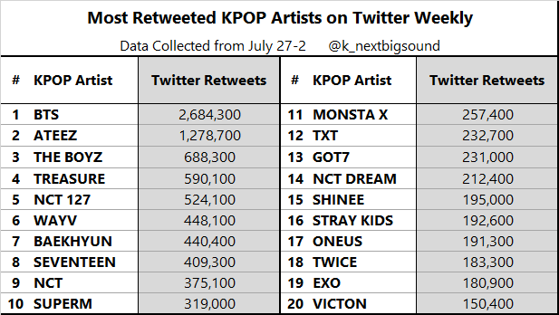 Most Retweeted KPOP Artists on Twitter Weekly (July 27-2)  #1 @BTS_twt   #2 @ATEEZofficial  #3 @WE_THE_BOYZ #4 @treasuremembers  #5 @NCTsmtown_127 #6 @WayV_official #7 @B_hundred_Hyun  #8 @pledis_17 #9 @NCTsmtown #10 @superm
