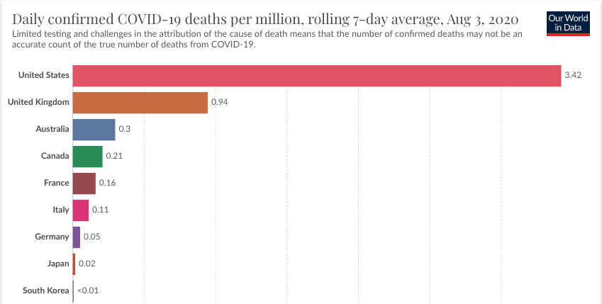 """Trump has claimed that the """"fake news"""" hasn't done a good enough job highlighting how the US stacks up with other countries and is focusing only on the US to make him look bad. Alright, Mr. President, here you go: 7 day average deaths per million people with comparable countries:"""