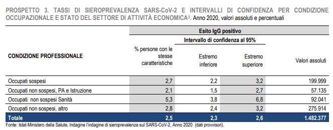 Enquête sérologique massive en Italie: les résultats confirment l'enquête espagnole publiée dans le Lancet, les personnels soignants sont particulièrement touchés, les italiens restés confinés ont la même séroprévalence que ceux ayant continué à travailler
