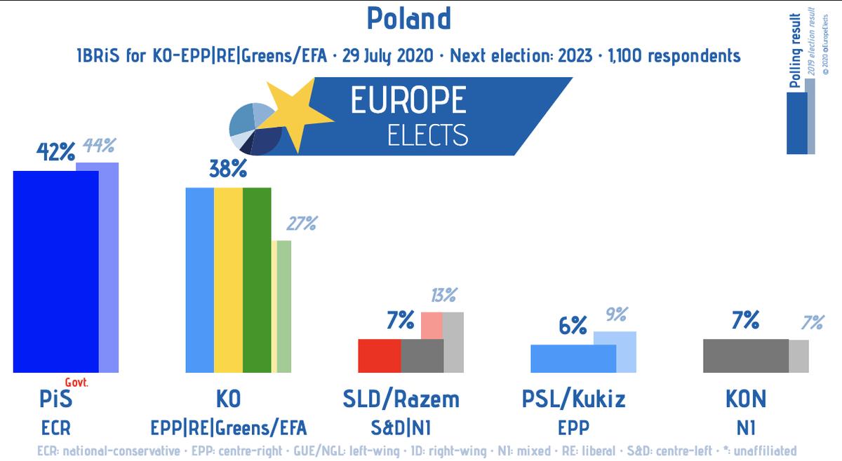 Poland, IBRiS poll:  PiS-ECR: 42% KO-EPP|RE|G/EFA: 38% Lewica/Razem-S&D: 7% KON-NI: 7%  PSL/Kukiz'15-EPP: 6%   Fieldwork: 29 July 2020 Sample size: 1,100
