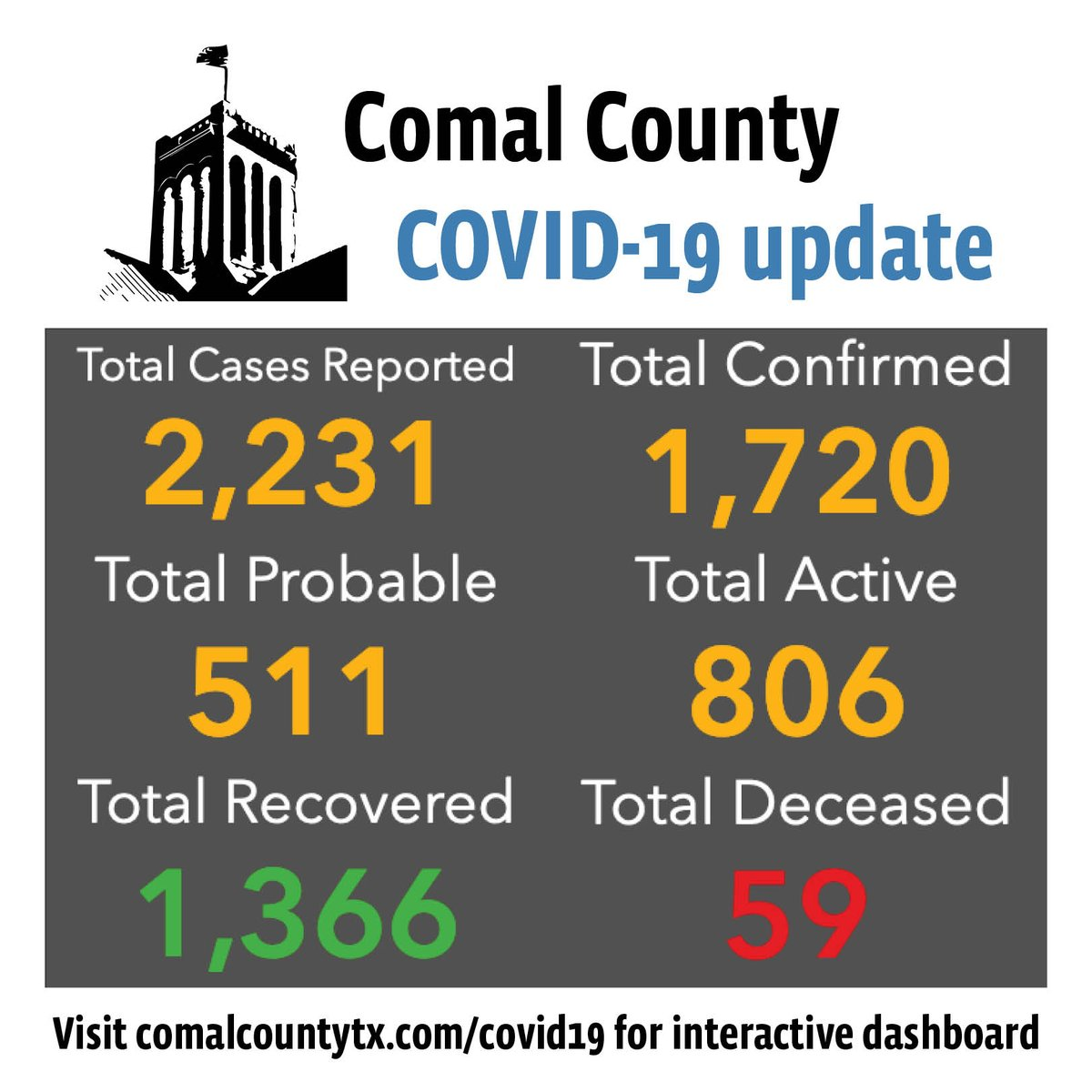 Comal County confirms three COVID-19 deaths, reports 74 new cases: