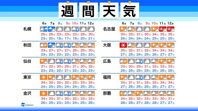 test ツイッターメディア - 【週間天気】この先1週間の天気のポイント  ・関東以西は暑くゲリラ豪雨の可能性も  ・三連休以降が今夏の暑さピークか  ・北日本は週後半、大雨に注意 ▼詳しくはこちら▼ https://t.co/fJ2FgDfFrg https://t.co/HGKbdTunIY