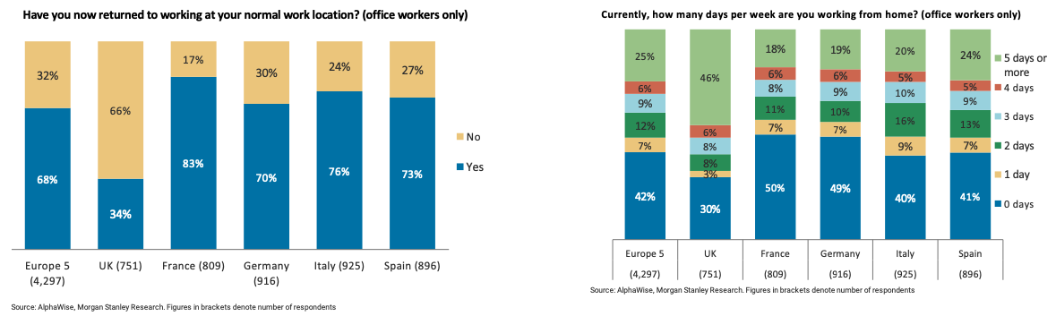 British workers lagging well behind the rest of Europe in returning to their offices. Survey by @MorganStanley.