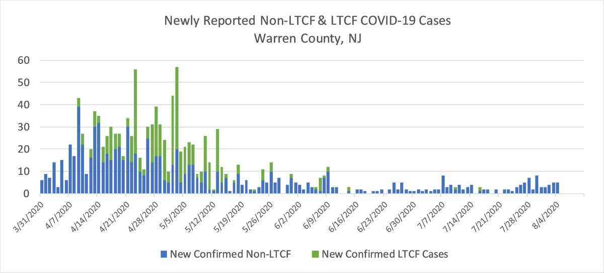 @WCHealth reports 32% of our COVID-19 cases are Long Term Care Facility residents. As of today, 4 LTCFs have cases, down from 8 throughout June and early July, showing that the LTCFs have made progress in controlling the pandemic's spread in their populations.