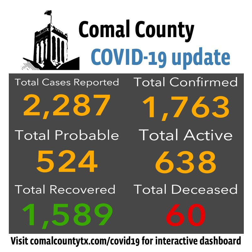 Comal County confirms 60th death and reports 56 new COVID-19 cases.