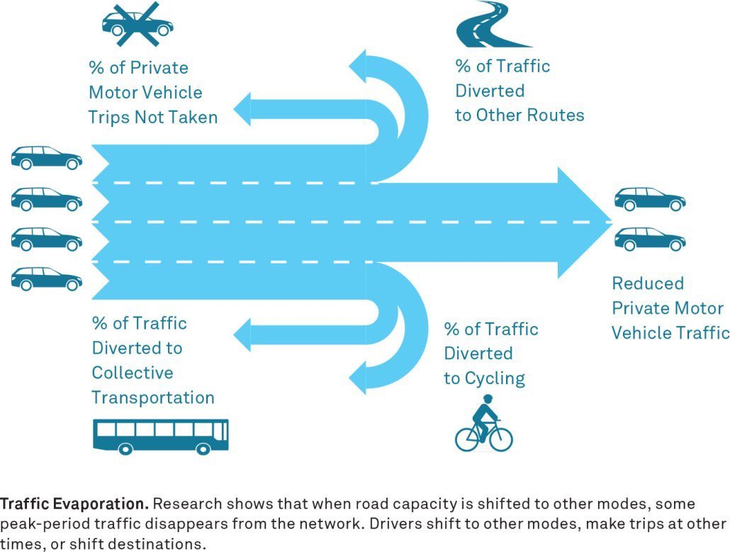 People talk a lot about traffic evaporation. It is a difficult concept to understand if, like most people, you think of traffic like water. It has to go somewhere doesn't it? This great graphic shows the reality of what happens when road space is re-allocated.