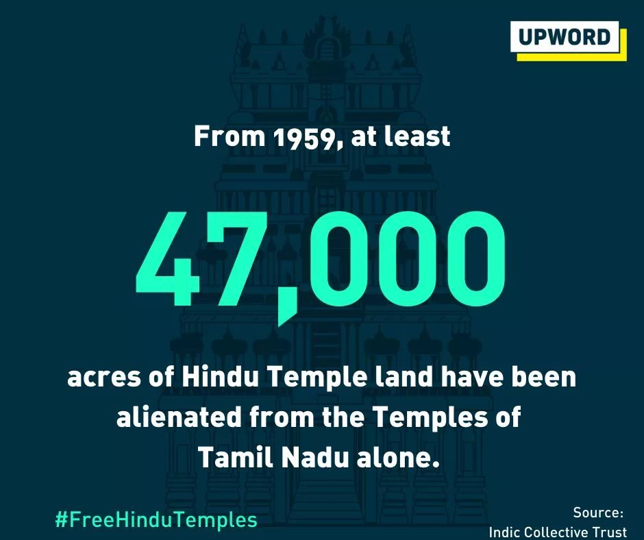 Indian State is deliberately weakening Hindu civilizational structures, thus systematically helping Abrahmic religions.