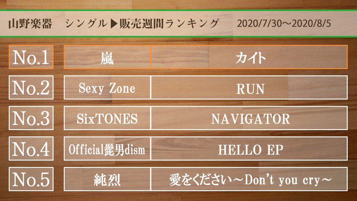 【シングル週間チャート2020/7/30~2020/8/5】 1位 #嵐 #カイト 2位 #SexyZone #RUN #SexyZone_RUN 3位 #SiXTONES #NAVIGATOR 4位 #Official髭男dism #HELLOEP 5位 #純烈 #愛をください