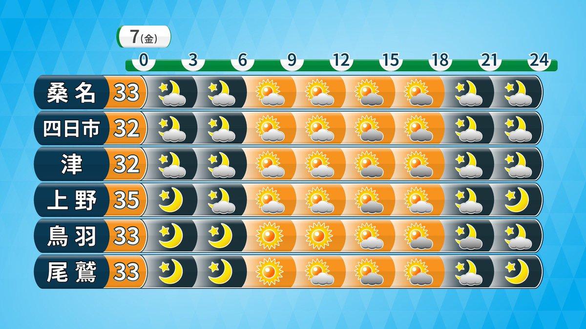 test ツイッターメディア - 🔶8/7(金) 🔶三重県の天気  晴れ☀️ ただ午後はニワカ雨に注意! 明日も今日と同じくらい暑くなります😵💦  ps.  明日午後1時からのNHKごごナマで、明日の三重県の空模様が写真で紹介されるかもなので、良かったら見て下さい☺️✨ あすは金曜日!良い一日を...🌟  #三重県 #東海 #天気 https://t.co/zILggUvvYD