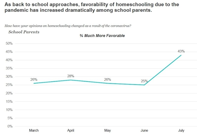 """New national survey finds a huge spike in support for homeschooling:                   """"Much More Favorable"""" May:                       26% June:                      25% July:                        43%"""
