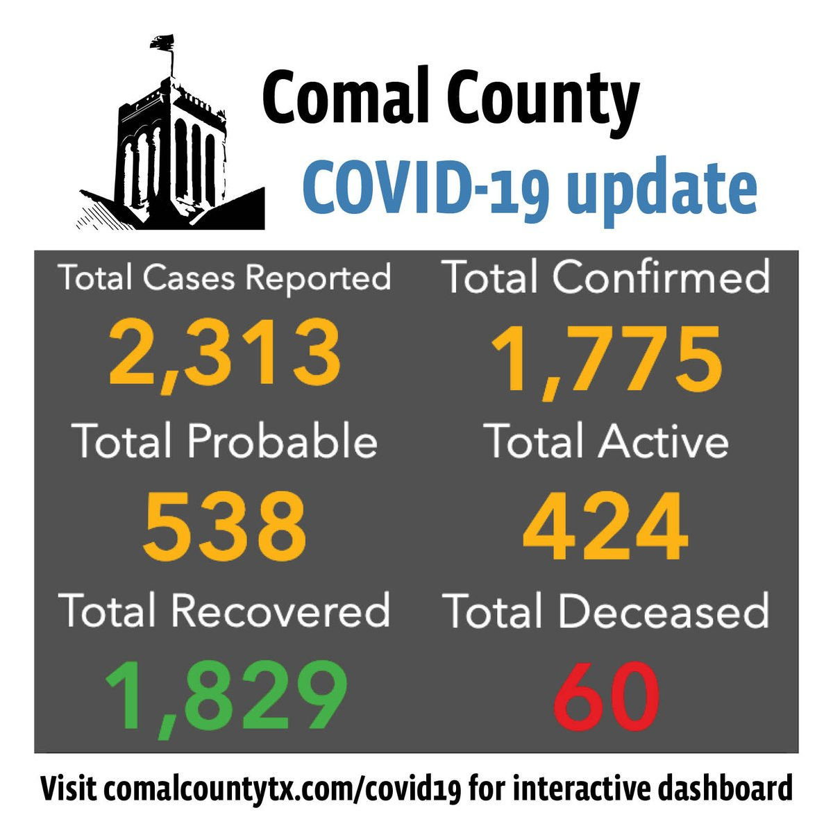 Comal County reports 26 new cases of covid-19: