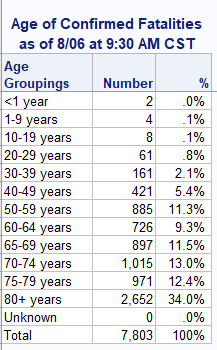 One more data point. Few people have asked this. Here is that breakdown of deaths by age according to the state data which is collected via death certificates.