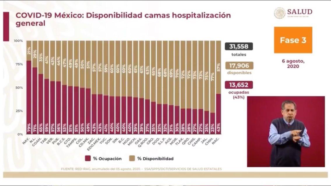 .@SSalud_mx disponibilidad de camas en hospitalización general y con ventilador para pacientes con #Covid19 en México
