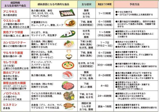 食中毒警報が各地で出てるあわ💭 食中毒菌・ウイルスの種類によって症状や原因食品、注意点も違うので、知って適切に予防したいあわ❣️ 【食中毒早見表】
