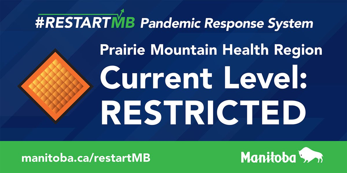test Twitter Media - Dr. @rousssin_brent has raised the #RestartMB Pandemic Response System level to Restricted (Orange) in the @PrairieMtHealth region. #KnowTheFacts and help #reducetherisk by visiting https://t.co/dG7KPvS0as #COVID19MB https://t.co/h4zsag3cfl