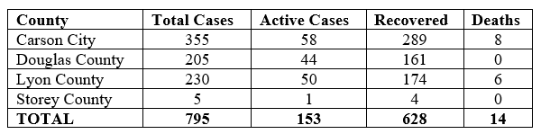 #COVID19 UPDATE: We are reporting 12 new cases and 4 additional recoveries in the Quad-County region. This brings the total number of cases to 795 with 628 recoveries and 14 deaths, 153 cases remain active. More at:  #QuadCountiesNV