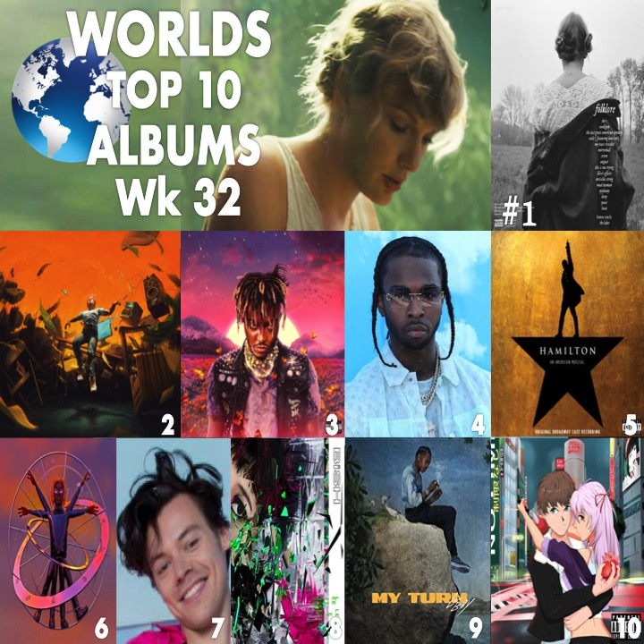 W🌎RLDS TOP 🔟 ALBUMS  1⃣Folklore #TaylorSwift 2⃣No Pressure #logic  3⃣Legends Never Die #JuiceWrld 4⃣Shoot For The Stars, Aim For The Moon #PopSmoke 5⃣Hamilton: #linmanuelmiranda 6⃣Wunna #Gunna 7⃣FineLine #HarryStyles 8⃣Letters #BiSH 9⃣My Turn #LilBaby 🔟F*ck Love #TheKidLaroi