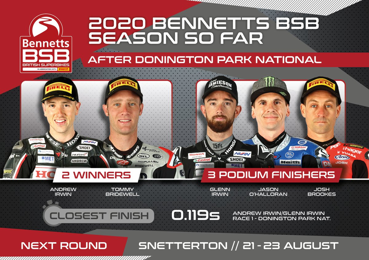 test Twitter Media - ROUND RECAP: It's @AndrewIrwin8 and @tommybridewell who shared the wins at @DoningtonParkUK with podium finishes for @GIrwinRacing, @ohalloran22 and @JoshBrookes   Next up - @SnettertonMSV https://t.co/v0BWWaRWC6