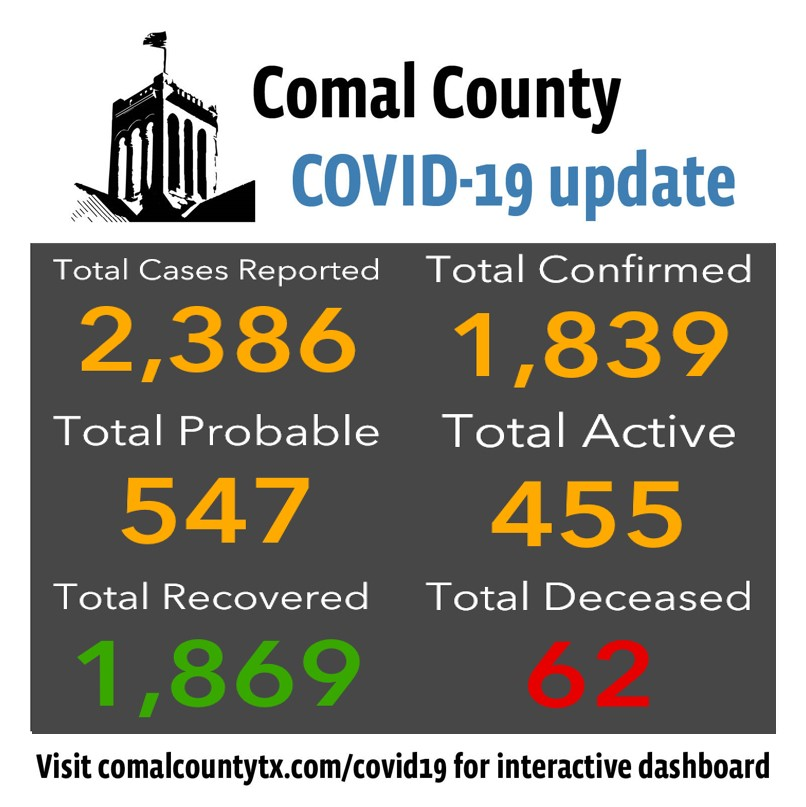 Comal County reports two new COVID-19 deaths and 27 new COVID-19 cases: