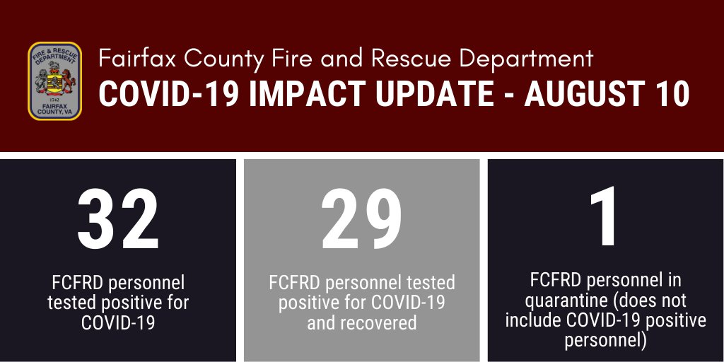 COVID-19 Update re Fairfax County Fire and Rescue Personnel. #FCFRD continues to fully staff all stations and apparatus. Information is up to date as of 5 p.m. on Sunday, August 9.  More info:  #FFXCOVID #COVID19