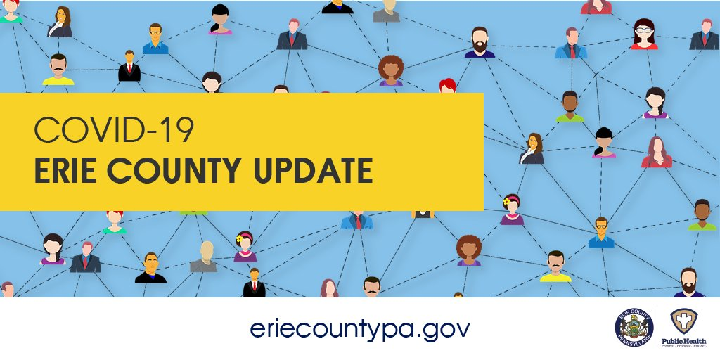Erie County reports 8 new positive cases of #COVID19 as of 12:01 a.m. on 8/10. 36 cases were reported for 8/8 and 8 were reported for 8/9. •216 active cases •1,110 cumulative cases since March •868 recovered cases •26 deaths (reported in NEDSS)