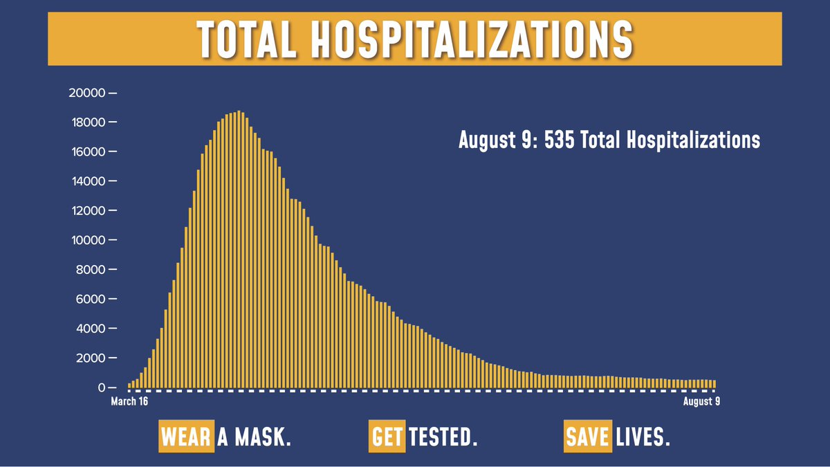 Today's update on the numbers:  Of the 54,002 tests reported yesterday, 476 were positive (0.88% of total).  Total hospitalizations fell to 535.  Sadly, there were 2 COVID fatalities yesterday.