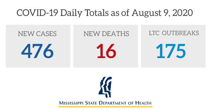 Today MSDH is reporting 476 more cases of COVID-19 in Mississippi, 16 deaths, and 175 active outbreaks in long-term care facilities. The total of #covid19 cases for the year is now 67,649, with 1,912 deaths. Case details and prevention guidance at
