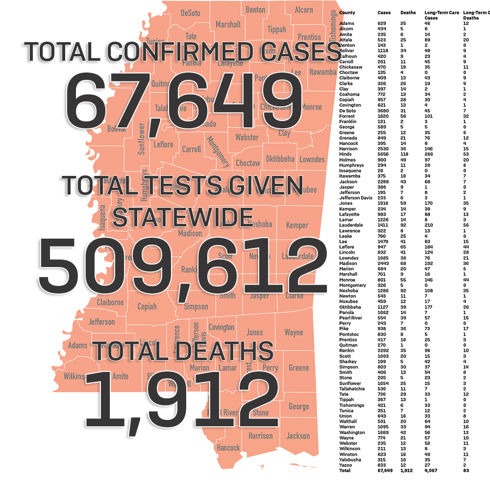 Today, MSDH is reporting an additional 476 cases of COVID-19 in Mississippi and 16 deaths.  Mississippi's total of COVID-19 cases for the year now stands at 67,649, with 1,912 deaths.   #MPBOnliine