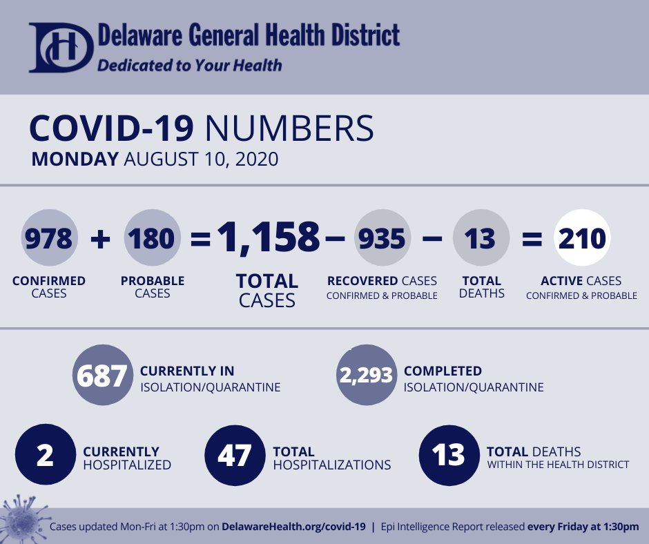 COVID19 Numbers | Mon. August, 10, 2020  Visit  for more information #DedicatedDistancing #InThisTogetherOhio