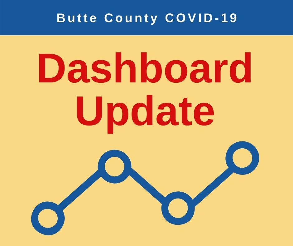 Butte County has received backlogged #COVID19 lab results from the State. Total case count includes backlogged cases. Once the backlogged data is processed by BCPH, case demographics, status and original report date will be added to the dashboard.