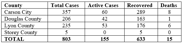 #COVID19 UPDATE: We are reporting an additional death, 8 new cases, and 5 additional recoveries in the Quad-County Region. This brings the total number of cases to 803, with 633 recoveries and 15 deaths, 155 cases remain active. More at:  #QuadCountiesNV