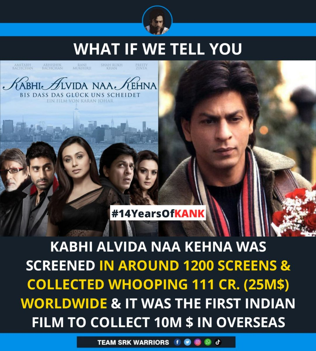 Kabhi Alvida Naa Kehna was screened in around 1200 screens & collected whopping 111 crore (25M$) Worldwide & it was the first Indian film to collect 10M $ in overseas! 🔥  #14YearsOfKANK