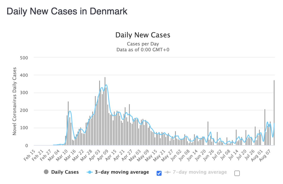 It's still too early to confirm this trend, but new COVID-19 cases are increasing in Denmark, Norway and Finland while decreasing in Sweden...  If this trend continues, it will be further validation that Sweden reached herd immunity and the other countries just delayed it.