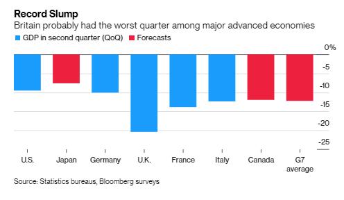 UK's GDP slump (the worst of any G-7 country) raises pressure to sustain rebound  via @economics