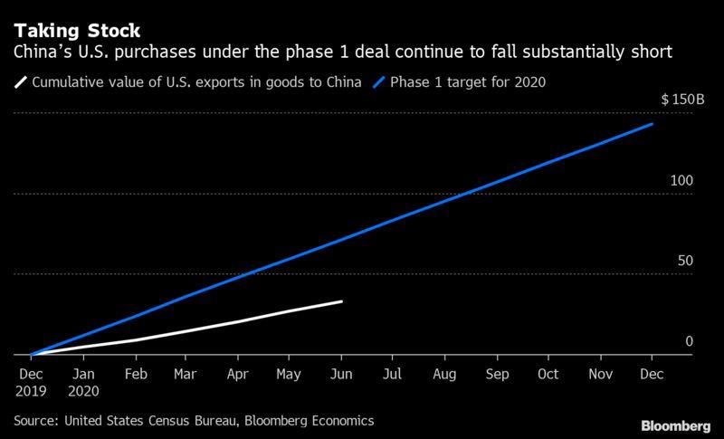#DailyDataPoint: Adding up China's phase-1 trade deal shortfall in U.S. imports (via @MaevaDebarge & @tomorlik)