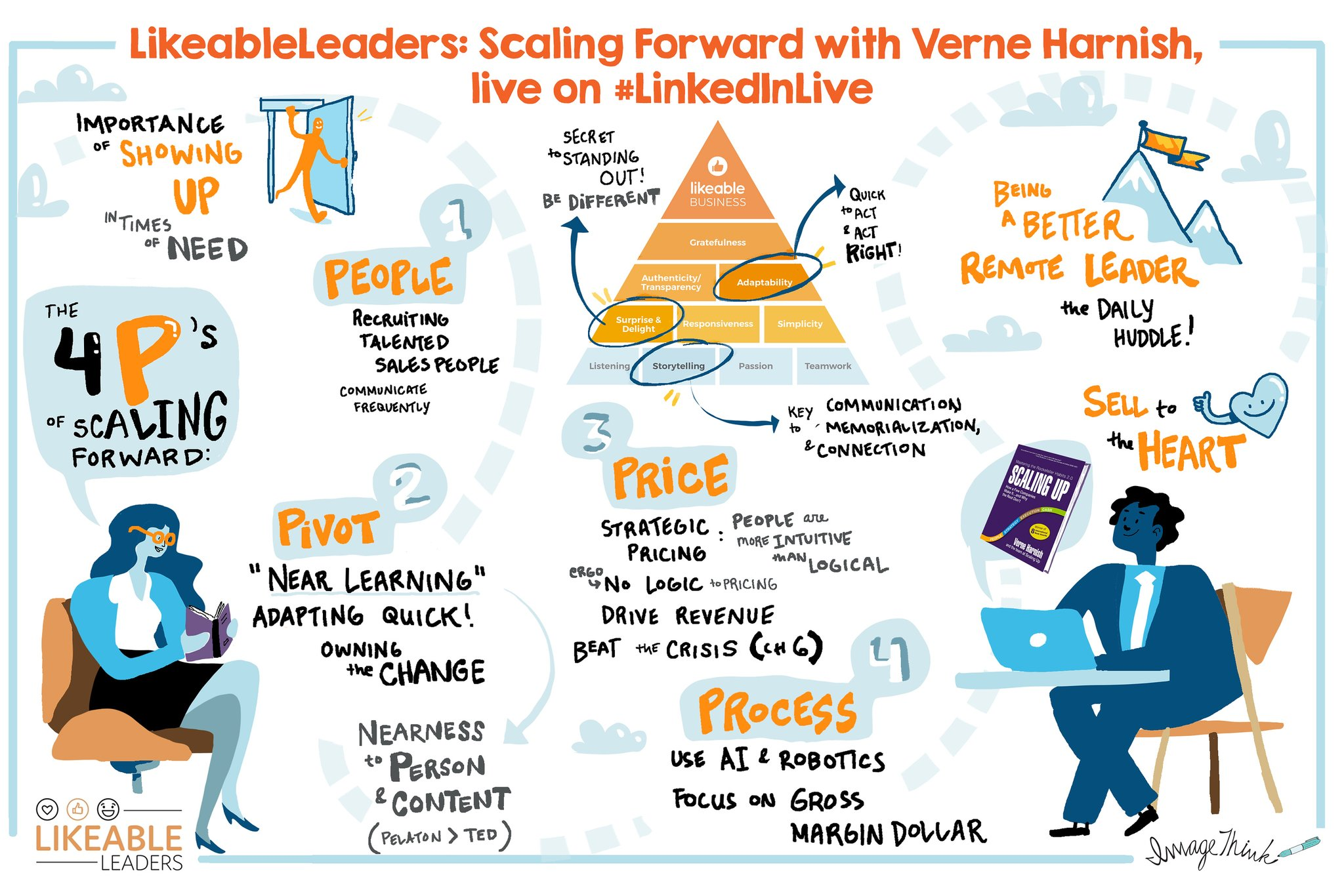 Are you practicing the 4Ps of #scaling? Love these insights from our work with #likeablemedia and Dave Kerpen's #LikeableLeaders streams. https://t.co/F57q55R4Pk