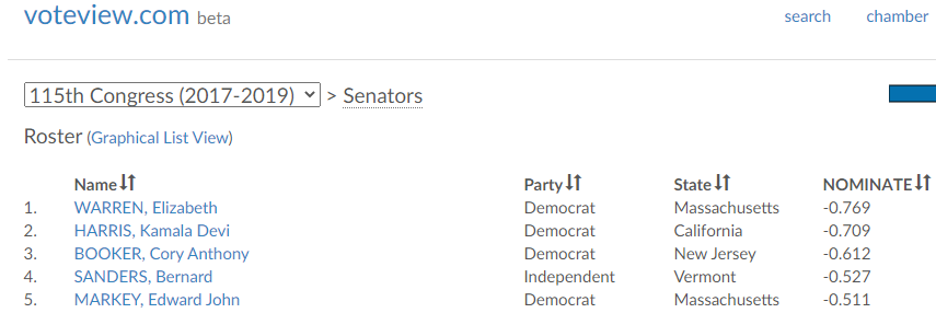 You can call Kamala Harris a lot of things, but moderate is not one of them. During her short time in the Congress, she ranks right behind Elizabeth Warren as the most liberal member of the Senate.