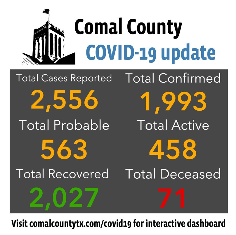 Comal County reports 82 new COVID-19 cases.