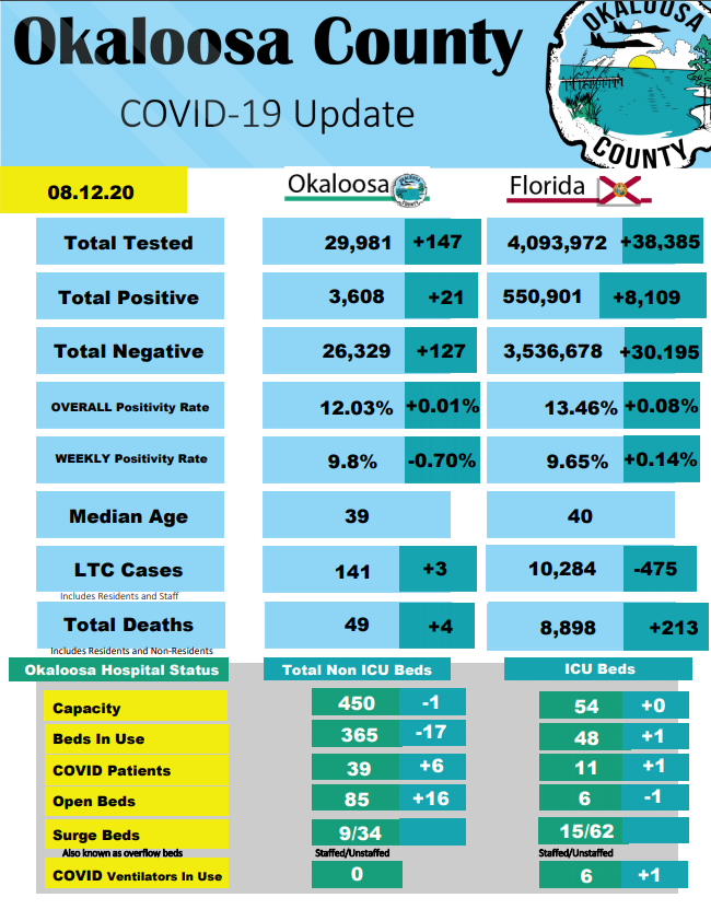 COVID-19 Update Wednesday, August 12 🛈 Data Sourced by Okaloosa County Public Safety From @HealthyFla Dashboard at  & @HealthyFla at  🛈 Additional Data, Reports and Resources available at