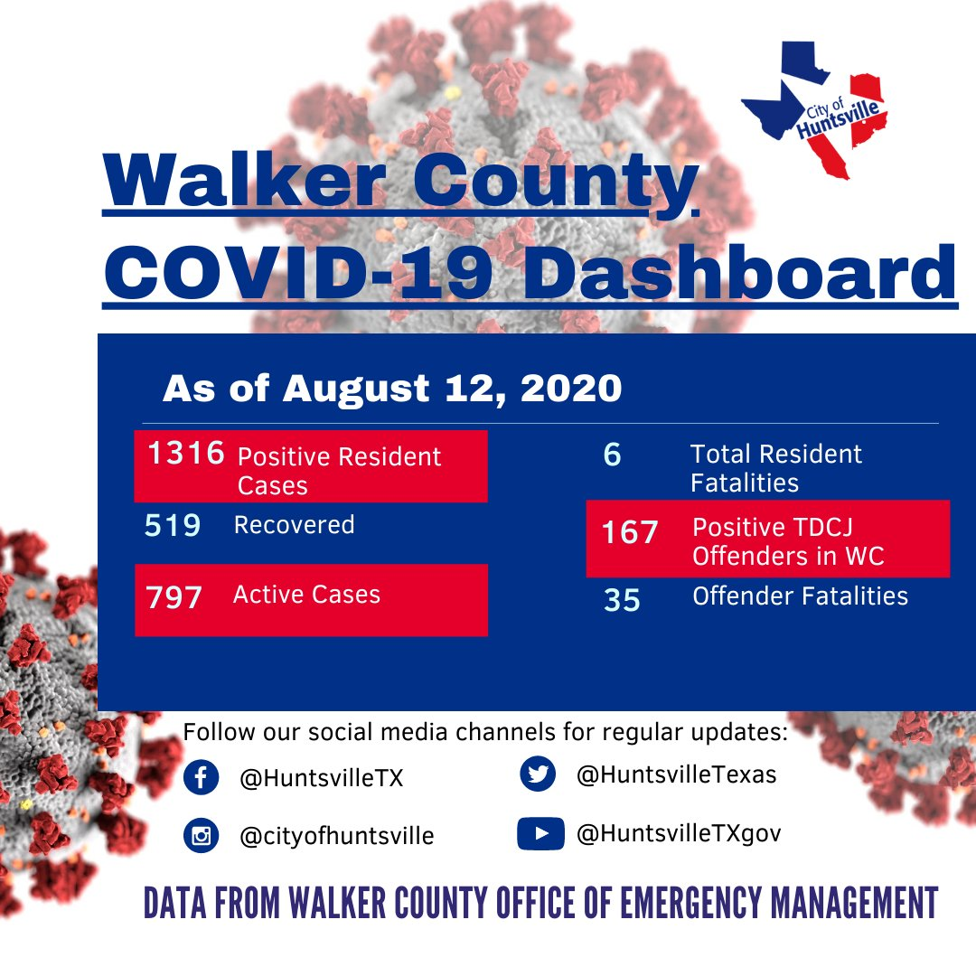 WCOEM is reporting 29 new cases reported since Aug. 11. Next FREE testing dates are August 15, August 18 & August 25, 8am-4pm at the Walker County Fairgrounds. Symptoms do not have to be present to test, registration will be performed on-site, valid ID is required at test site.