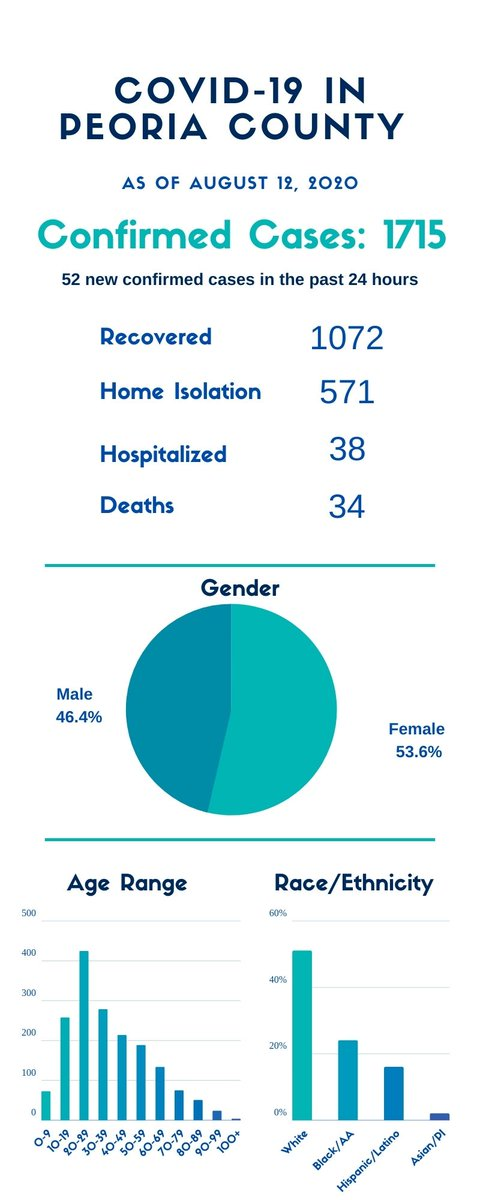 8/12/20 2:30 pm - Peoria County had an increase of 52 confirmed COVID-19 cases since yesterday, as well as 1 death, a female in her 40s. For more detailed data, visit .