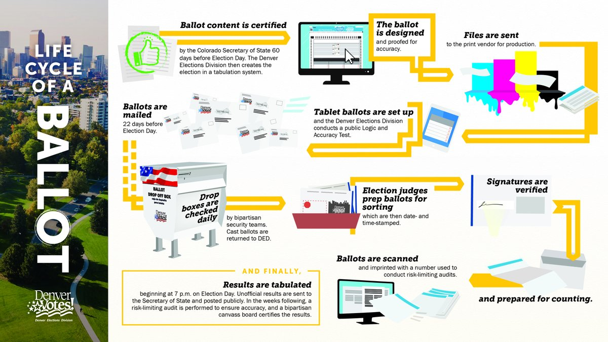 Voting by mail since 2013, we know that mail ballots are safe & secure. Voting by mail expands voter access & turnout, and will protect our voters & election staff from #COVID19. Learn about the numerous security measures @DenverElections has in place at