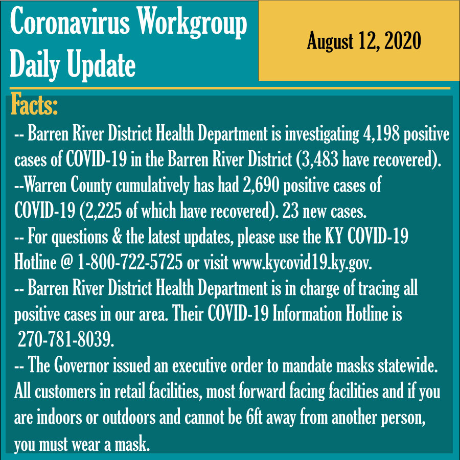 -- Barren River District Health Department is investigating 4,198 positive cases of COVID-19 in the Barren River District (3,483 have recovered).  --Warren County cumulatively has had 2,690 positive cases of  COVID-19 (2,225 of which have recovered). 23 new cases.