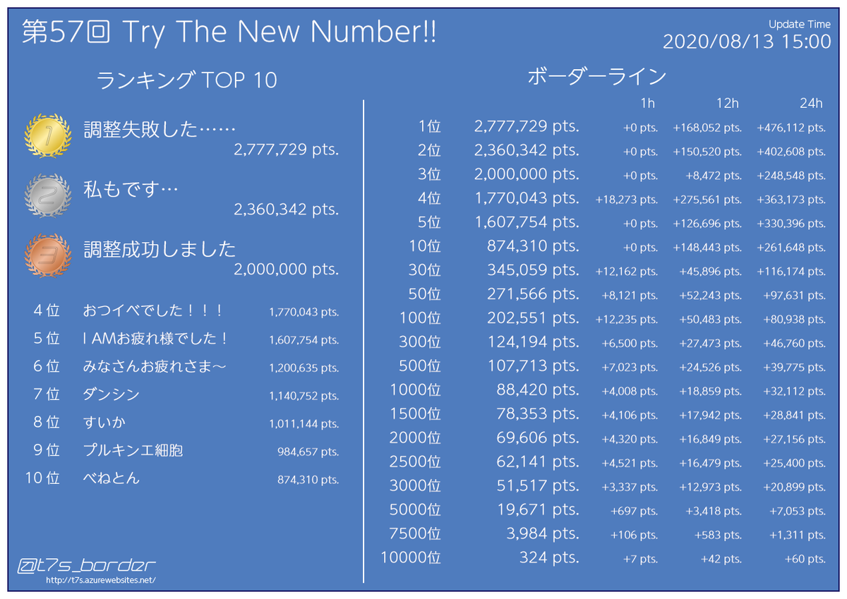 test ツイッターメディア - 【結果】 第57回 Try The New Number!! イベントポイントランキング 50位 271,566pts (+8,121pts) 500位 107,713pts (+7,023pts) 2500位 62,141pts (+4,521pts)  08/13 15:00 #t7s #ナナシス https://t.co/PYuQsVcdT8